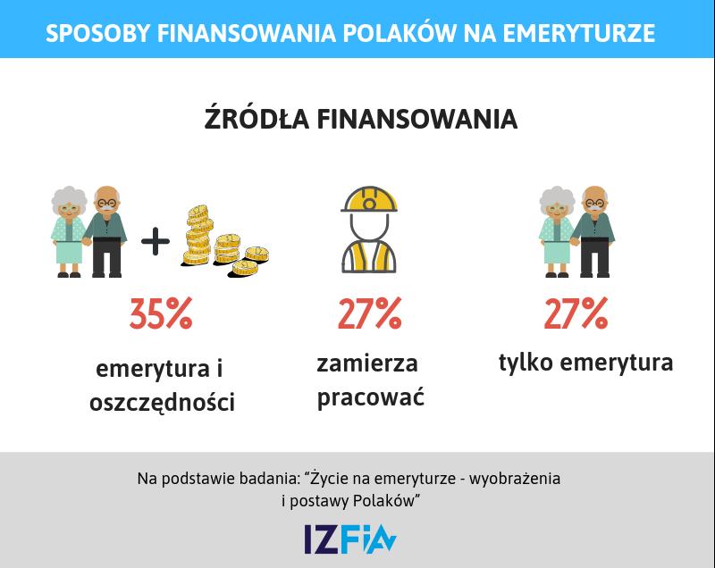 Finanse Polaków na emeryturze - źródłami dochodów będą emerytura oraz oszczędności