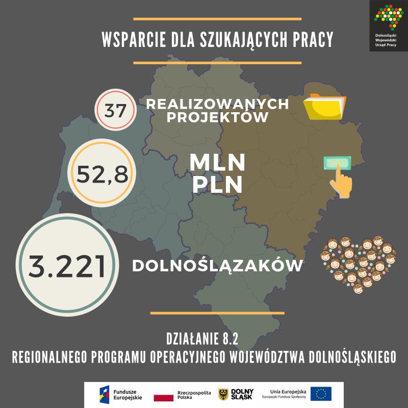 Blisko 53 mln zł na wsparcie osób szukających pracy